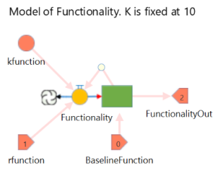 Simple Logistic Model of Functionality