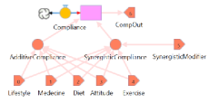 Modular Model of Compliance
