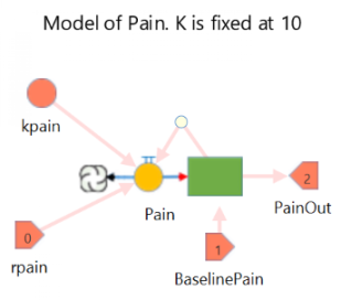 Simple Logistic Model of Pain