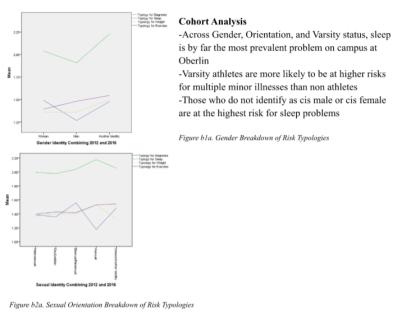 Cohort Analysis of Wellness